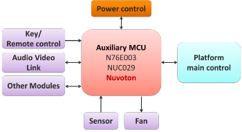 Nuvoton Smart Home Theater-Smart Projector Solution
