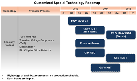 Customized-Special-Technology-Roadmap